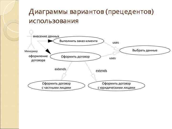 Диаграммы вариантов (прецедентов) использования