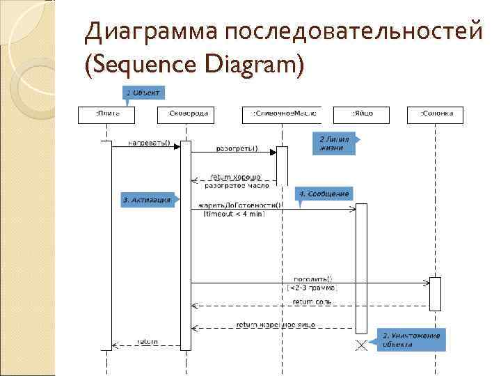 Диаграмма последовательностей (Sequence Diagram)
