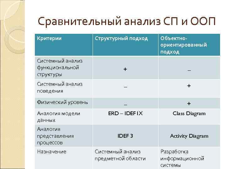 Сравнительный анализ СП и ООП Критерии   Структурный подход  Объектно-