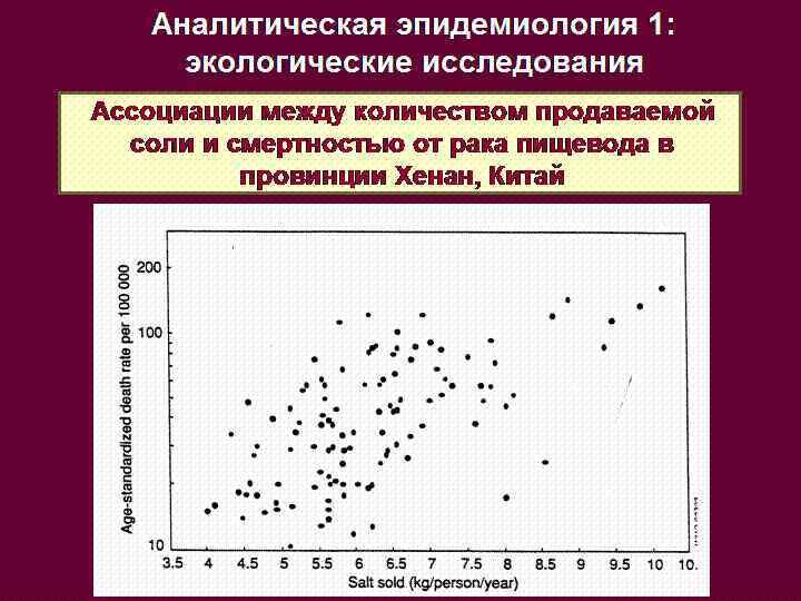Аналитическая эпидемиология 1:  экологические исследования Ассоциации между количеством продаваемой  соли