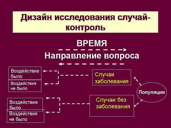 Дизайн исследования случай-    контроль     ВРЕМЯ