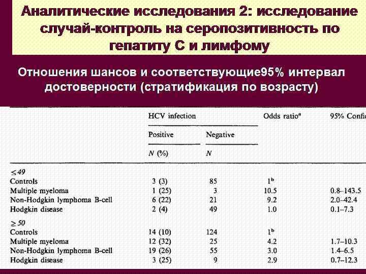 Аналитические исследования 2: исследование  случай-контроль на серопозитивность по  гепатиту C и лимфому