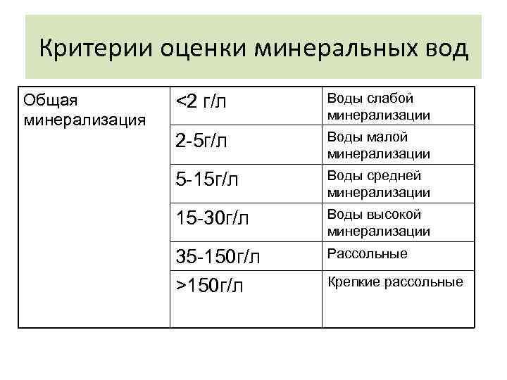 Критерии оценки минеральных вод Общая  <2 г/л Воды слабой минерализация