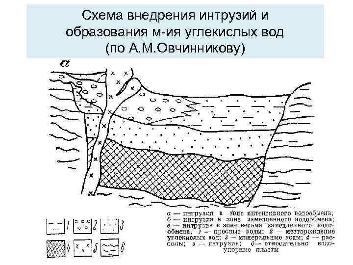 Схема внедрения интрузий и образования м-ия углекислых вод (по А. М. Овчинникову)