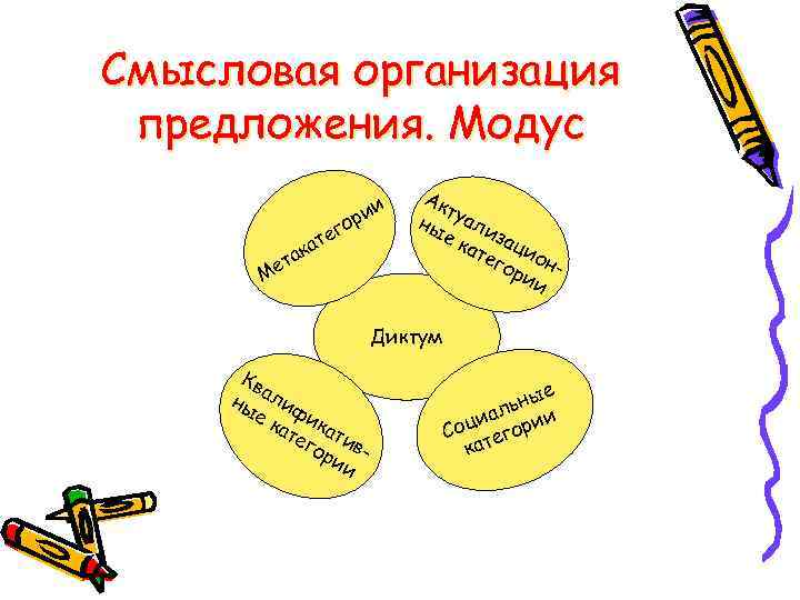 Смысловая организация предложения. Модус     и  Ак