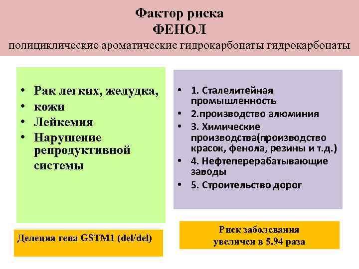 Фактор риска      ФЕНОЛ полициклические
