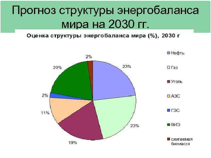 Прогноз структуры энергобаланса   мира на 2030 гг.