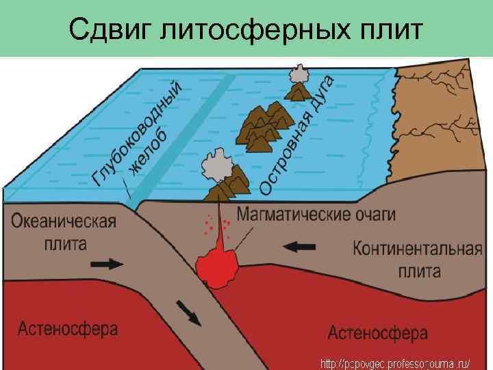 Сдвиг литосферных плит