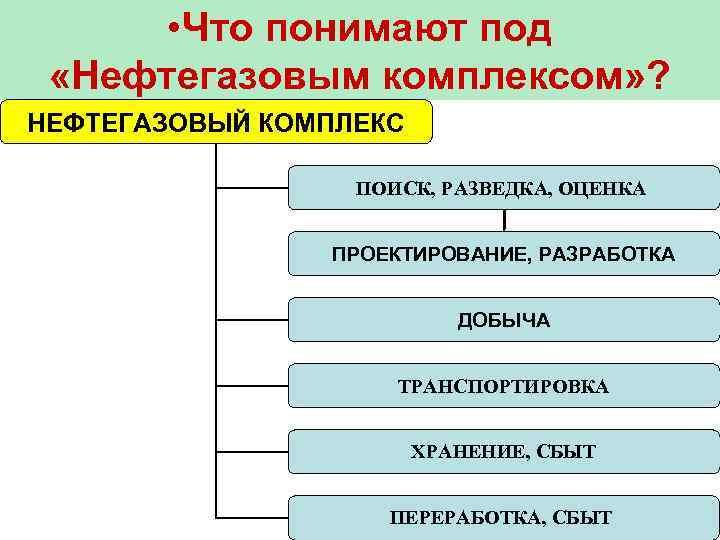 • Что понимают под  «Нефтегазовым комплексом» ? НЕФТЕГАЗОВЫЙ КОМПЛЕКС