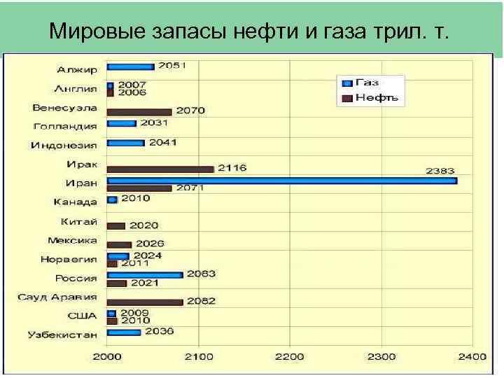 Мировые запасы нефти и газа трил. т.