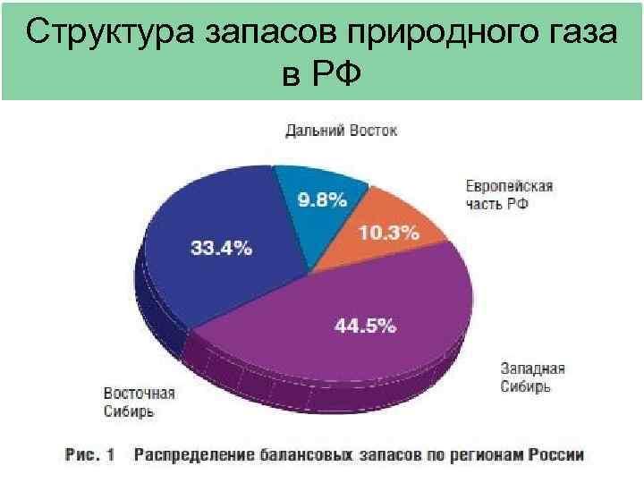 Структура запасов природного газа    в РФ