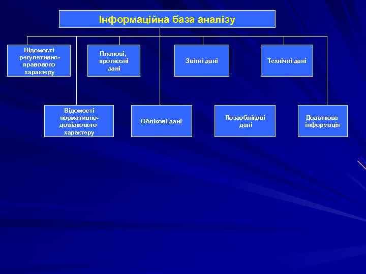Інформаційна база аналізу  Відомості