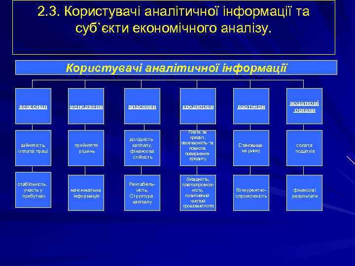 2. 3. Користувачі аналітичної інформації та    суб`єкти економічного аналізу.
