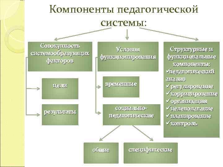 Компоненты педагогической   системы: Совокупность      Условия