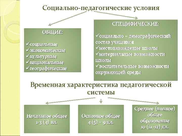 Социально-педагогические условия      СПЕЦИФИЧЕСКИЕ:  ОБЩИЕ: