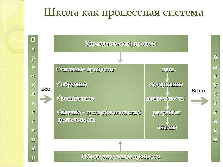 Школа как процессная система П     Управленческий процесс е р