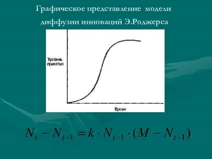 Графическое представление модели диффузии инноваций Э. Роджерса
