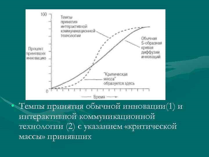 • Темпы принятия обычной инновации(1) и  интерактивной коммуникационной  технологии (2) с