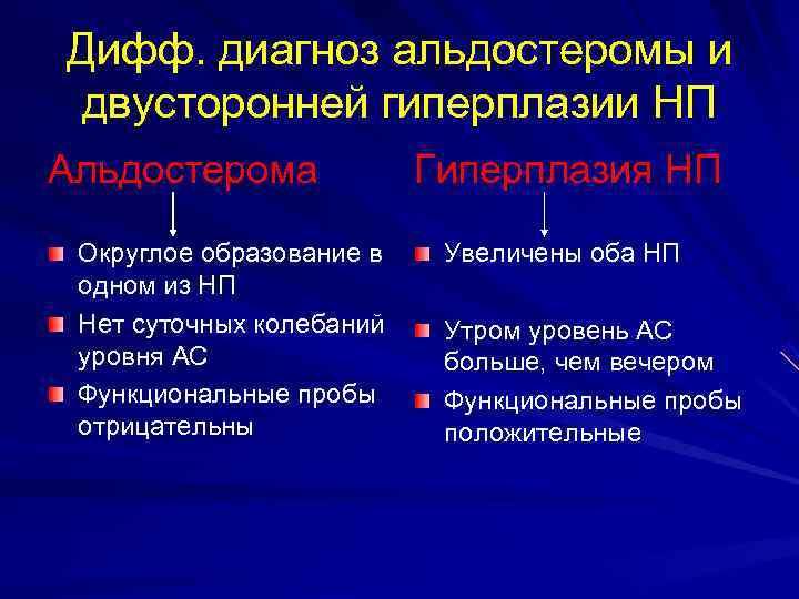 Дифф. диагноз альдостеромы и двусторонней гиперплазии НП Альдостерома   Гиперплазия НП Округлое образование