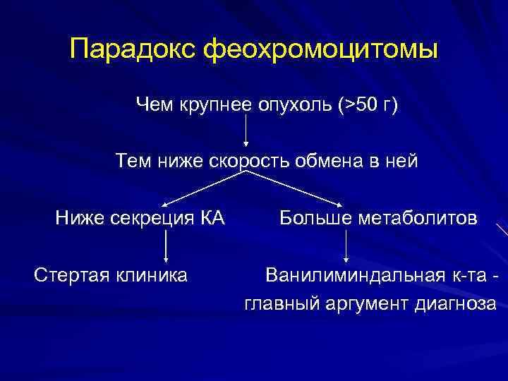 Парадокс феохромоцитомы   Чем крупнее опухоль (>50 г)   Тем