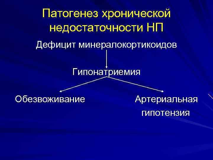 Патогенез хронической недостаточности НП  Дефицит минералокортикоидов  Гипонатриемия Обезвоживание  Артериальная