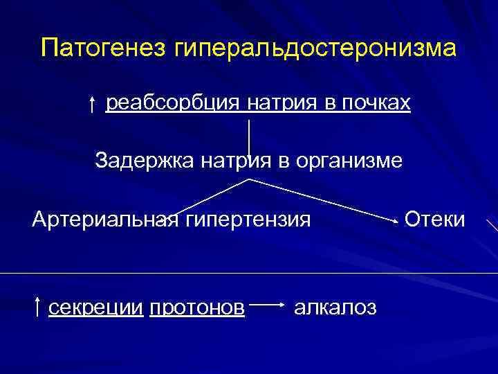 Патогенез гиперальдостеронизма  реабсорбция натрия в почках  Задержка натрия в организме Артериальная гипертензия