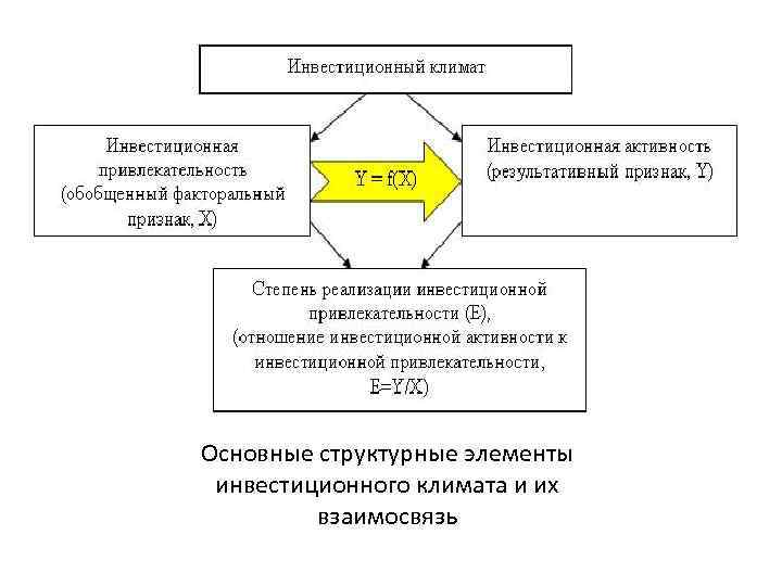 Основные структурные элементы инвестиционного климата и их   взаимосвязь