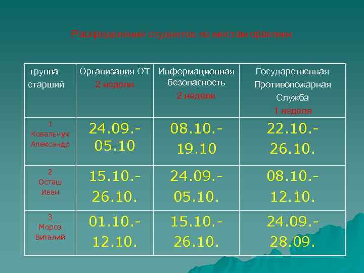 Распределение студентов по местам практики  группа Организация ОТ Информационная  Государственная