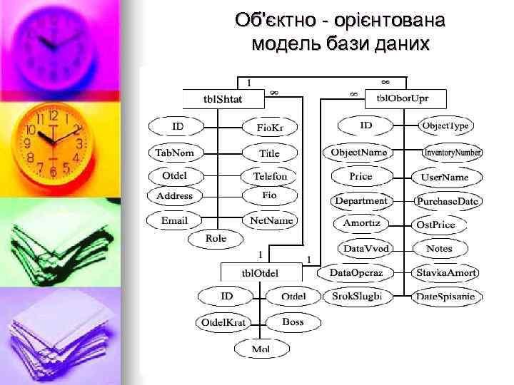 Об'єктно - орієнтована модель бази даних