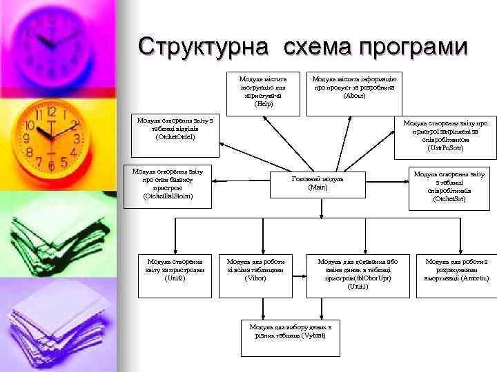 Структурна схема програми      Модуль містить інформацію