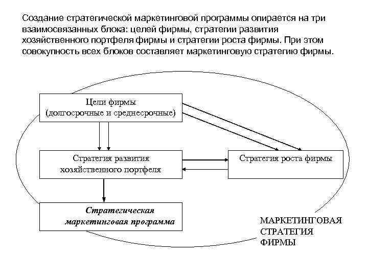 Создание стратегической маркетинговой программы опирается на три взаимосвязанных блока: целей фирмы, стратегии развития хозяйственного