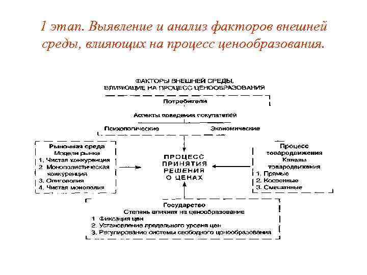 1 этап. Выявление и анализ факторов внешней среды, влияющих на процесс ценообразования.