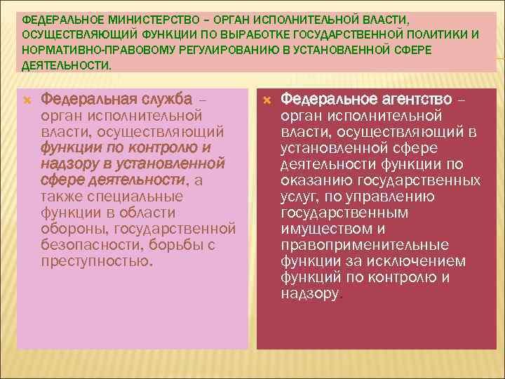 ФЕДЕРАЛЬНОЕ МИНИСТЕРСТВО – ОРГАН ИСПОЛНИТЕЛЬНОЙ ВЛАСТИ, ОСУЩЕСТВЛЯЮЩИЙ ФУНКЦИИ ПО ВЫРАБОТКЕ ГОСУДАРСТВЕННОЙ ПОЛИТИКИ И НОРМАТИВНО-ПРАВОВОМУ