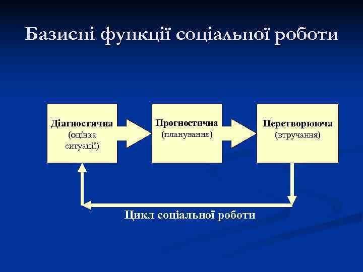 Базисні функції соціальної роботи Діагностична  Прогностична  Перетворююча (оцінка  (планування)
