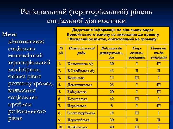 Регіональний (територіальний) рівень   соціальної діагностики     Додаткова інформація