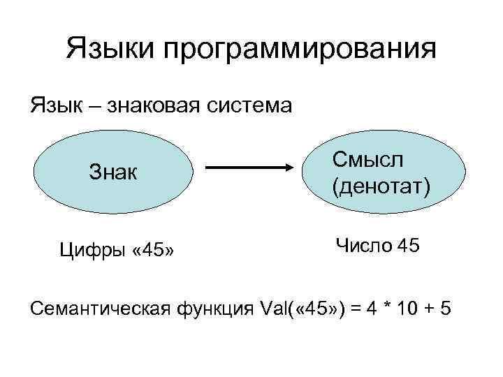 Языки программирования Язык – знаковая система