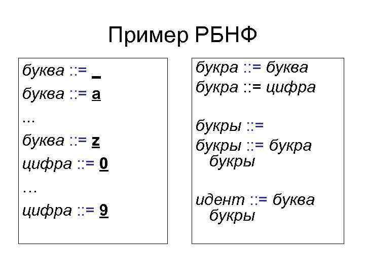 Пример РБНФ буква : : = _ букра : : =