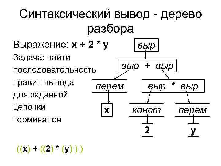 Синтаксический вывод - дерево  разбора Выражение: x + 2 * y выр