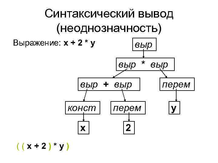 Синтаксический вывод   (неоднозначность) Выражение: x + 2 * y