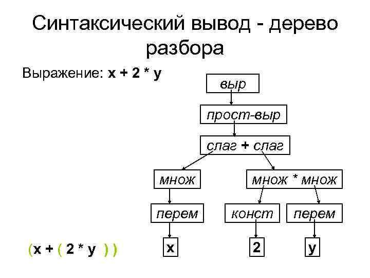 Синтаксический вывод - дерево  разбора Выражение: x + 2 * y
