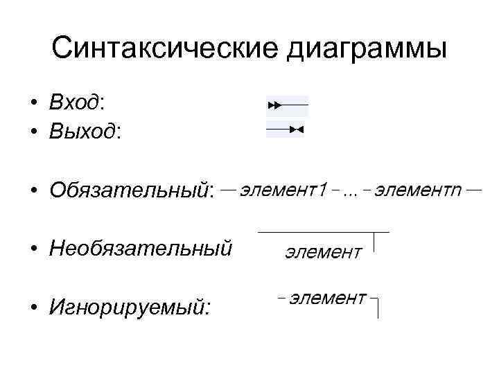 Синтаксические диаграммы • Вход:  • Выход:  • Обязательный:  • Необязательный
