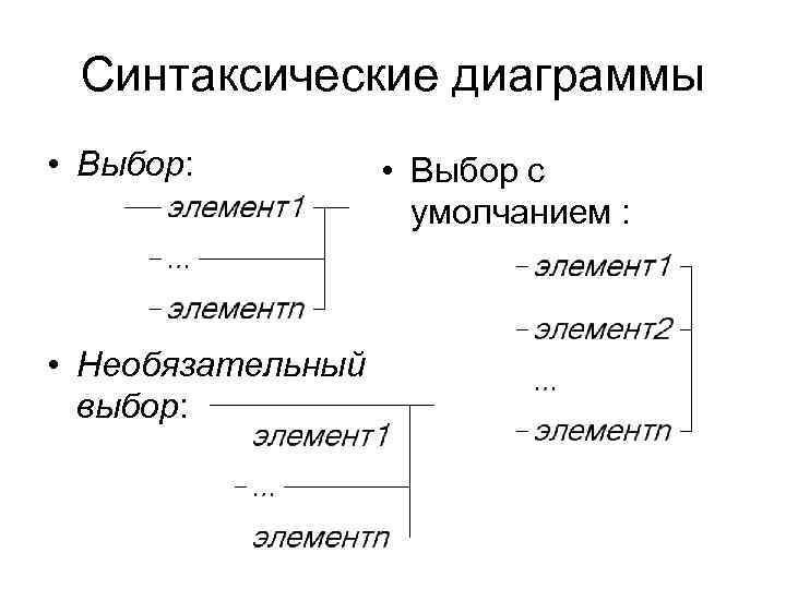 Синтаксические диаграммы • Выбор:   • Выбор с