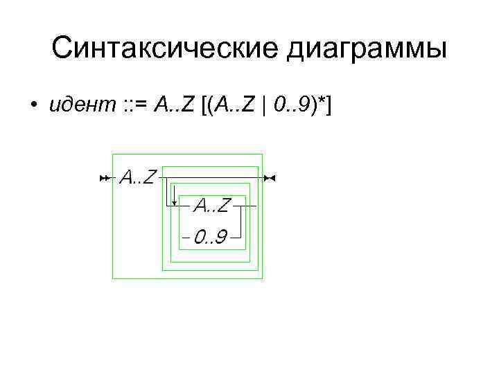 Синтаксические диаграммы • идент : : = A. . Z [(A. . Z