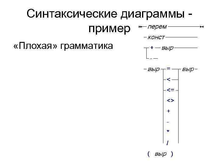 Синтаксические диаграммы -  пример «Плохая» грамматика