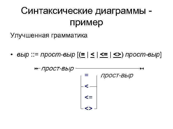 Синтаксические диаграммы -   пример Улучшенная грамматика  • выр :