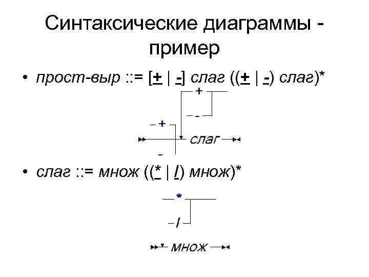 Синтаксические диаграммы -   пример • прост-выр : : = [+
