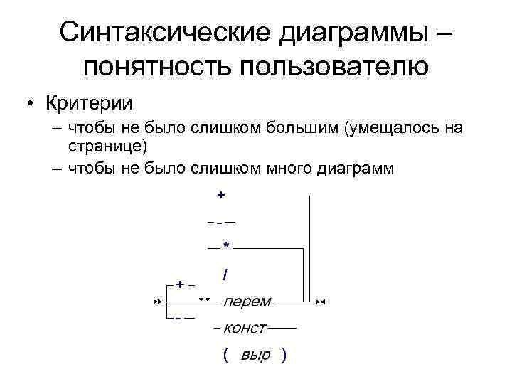 Синтаксические диаграммы – понятность пользователю • Критерии  – чтобы не было