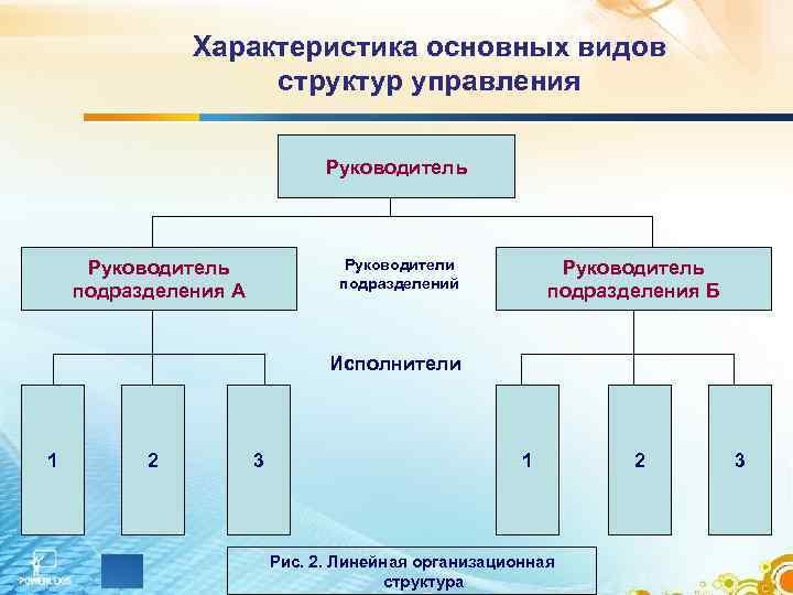 Характеристика основных видов    структур управления