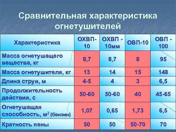 Сравнительная характеристика   огнетушителей      ОХВП- ОХВП -