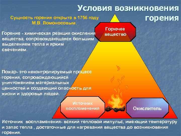 Условия возникновения  Сущность горения открыта в 1756 году